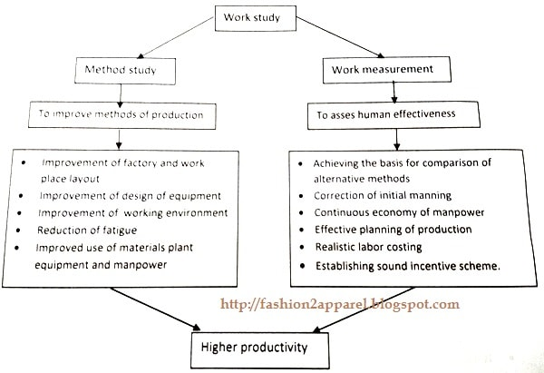 Roles of work study to improve productivity