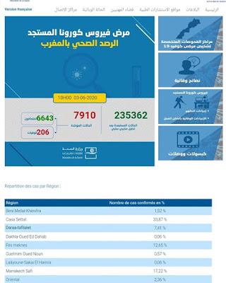 المغرب يعلن عن تسجيل 233 حالة شفاء جديدة مع تسجيل 44 إصابة جديدة مؤكدة ليرتفع العدد إلى 7910✍️👇👇👇