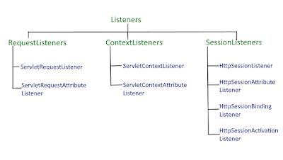 servlet event listeners