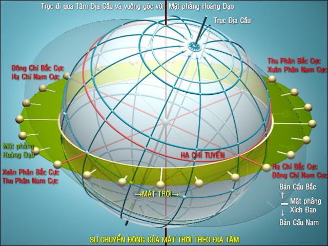 mô hình chuyển động tương đối của ặt trời theo địa tâm