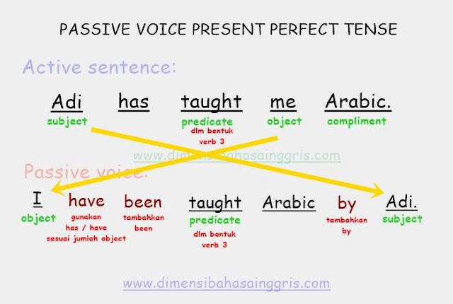 DBI - Passive Voice dalam Berbagai Jenis Tenses, Lengkap dan Mudah