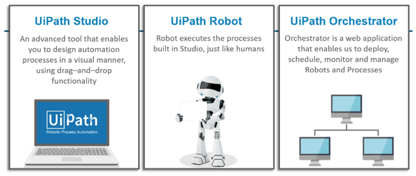 UiPath Robotic Process Automation - Job Opportunities and Salary