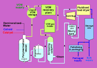 Proces dobijanja PVC