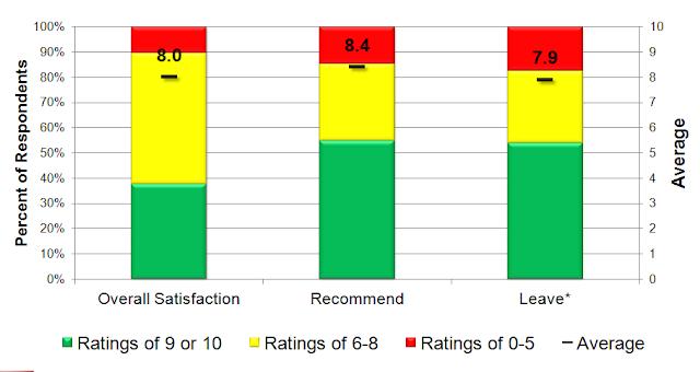 Cách phân tích dữ liệu sự hài lòng khách hàng, có ví dụ minh hoạ cụ thể
