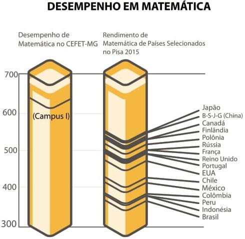 Desempenho em Matemática
