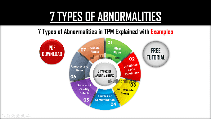 7 Types of Abnormalities | PDF Download | What is Fuguai?