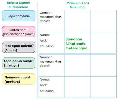 tabel bahasa daerah dan makanan khas nusantara www.simplenews.me