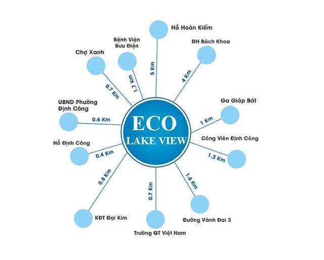 Liên kết vùng thuận tiện của chung cư Eco Lake View