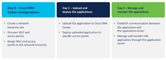 Cisco Prep, Cisco Learning, Cisco Tutorial and Material, Cisco Preparation, Cisco Career