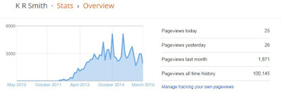 Graph of views for this blog - now over 100,00!