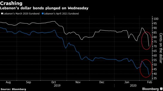 Distressed-Debt Funds Team Up as #Lebanon Bonds Plunge to Records - Bloomberg