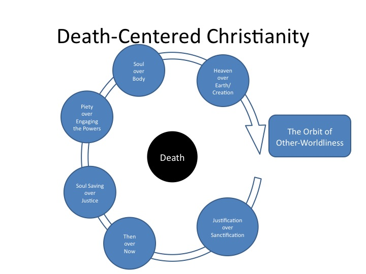 death inside christianity