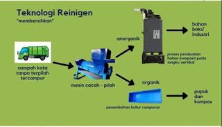 alat pengolah sampah anorganik
