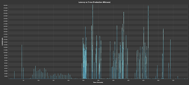Fig. 5. Latency vs time for a production blktrace with a big data workload