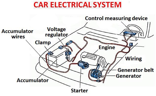car electrical wiring