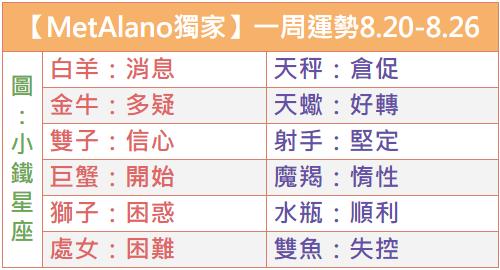 【MetAlano獨家】12星座一周運勢2018年8月20日-8月26日