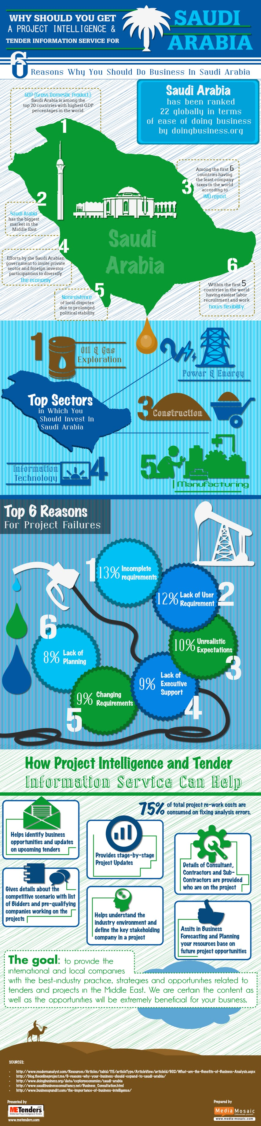 6 Reasons Why You Should Do Business In Saudi Arabia #infographic