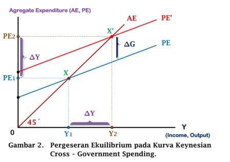 Pergeseran Ekuilibrium pada Kurva Keynesian Cross - Gov Spending - www.ajarekonomi.com