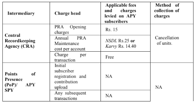APY-Fee-Charges-1