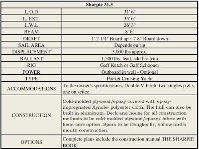 The Sharpie Egret | NICHIKO – 31 5 foot Egret Sharpie Yawl