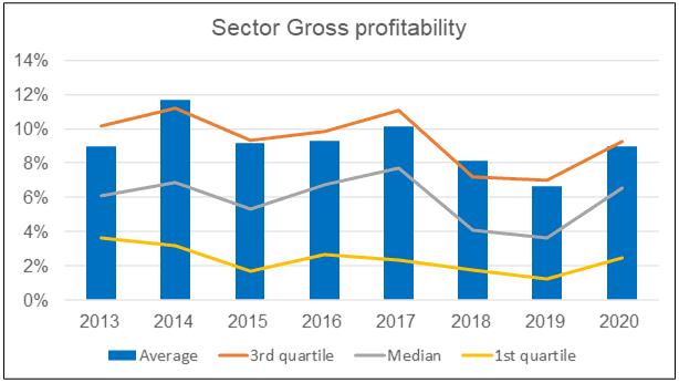Sector gross profitability