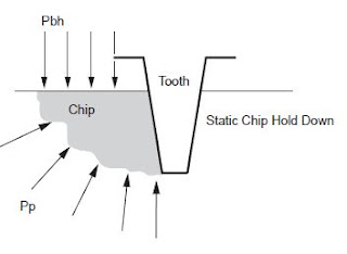 Static chip hold down effect roller cone bit cutters