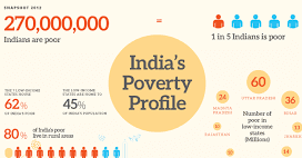 india's poverty rate 2018-19