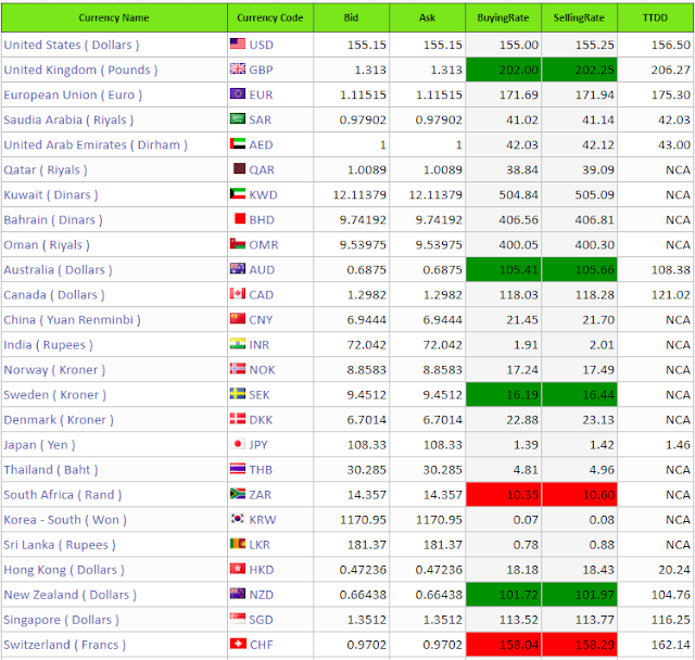 High Rate Currency Rate Table Here :