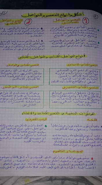 ملخص شامل لكل ما يتعلق بالتعبير الكتابي والإنشاء في المدرسة الابتدائية