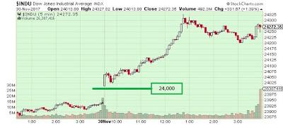 The Keystone Speculator™: INDU Dow Jones Industrials 5-Minute Chart