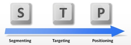 Fungsi Segmentasi, Targeting, Dan Positioning (STP) Dalam Ilmu Marketing