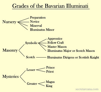 La Orden de los Illuminati