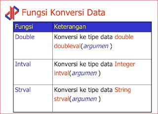contoh konversi tipe data pada c++