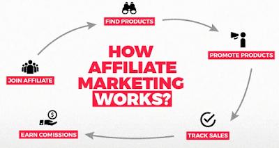 Affiliate Marketing Programs To Make Money Online