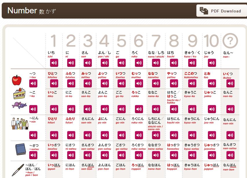 日語基礎50音+數字+日期時間表達+位置+顏色表達圖解+發音pdf下載 - 日語自學同好會