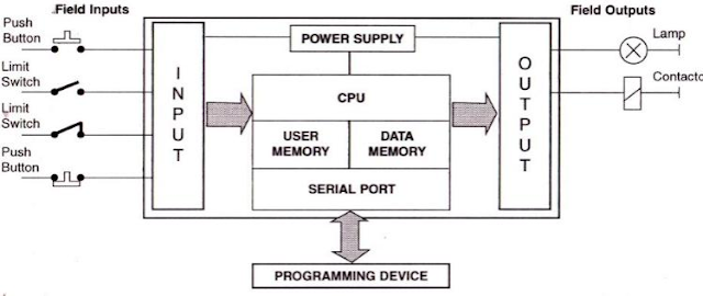 MENGOPERASIKAN PROGRAMMABLE LOGIC CONTROLLER (PLC) C.282900.005.01