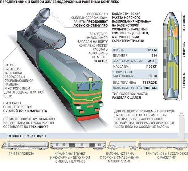 ядерный поезд