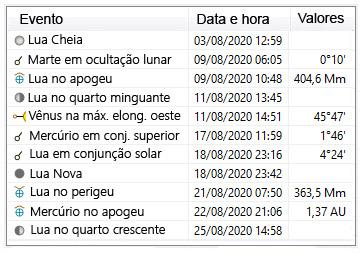 efemerides astronomicas agosto 2020
