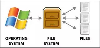 file system in operating system in Hindi
