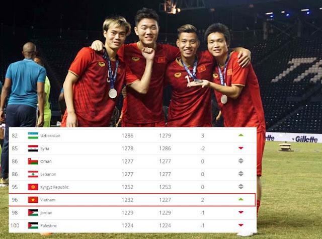 ĐT Việt Nam bỏ xa Thái Lan bảng xếp hạng FIFA: Vượt kỳ tích 21 năm được không?