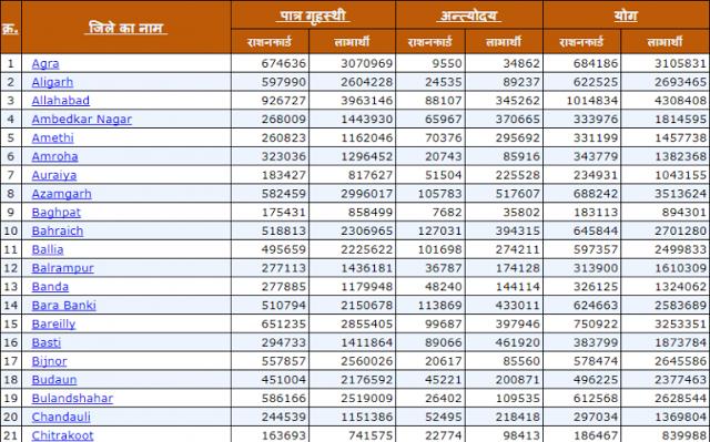 UP Ration Card Holder List