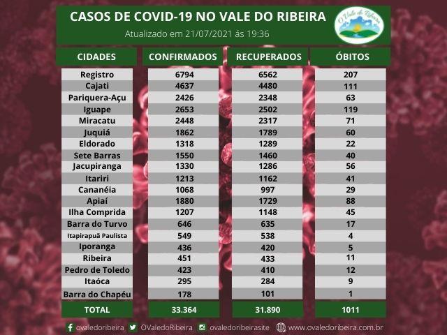 Vale do Ribeira soma 33.364 casos positivos, 31.890 recuperados e 1011 mortes do Coronavírus - Covid-19