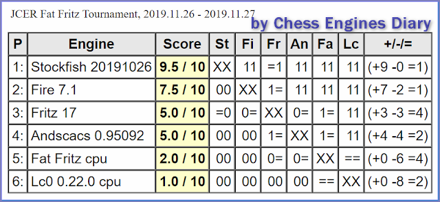 JCER (Jurek Chess Engines Rating) tournaments - Page 20 FatFritzTournament.26.11.2019scid.html