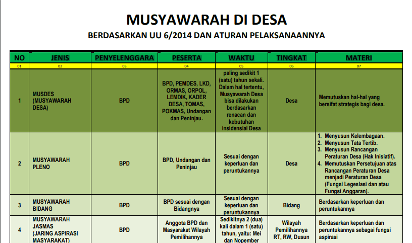 Musyawarah Desa merupakan suatu forum tertinggi yang dilaksanakan didesa untuk mencapai se Musyawarah Di Desa Berdasarkan UU 6/2014 Dan Aturan Pelaksanaannya