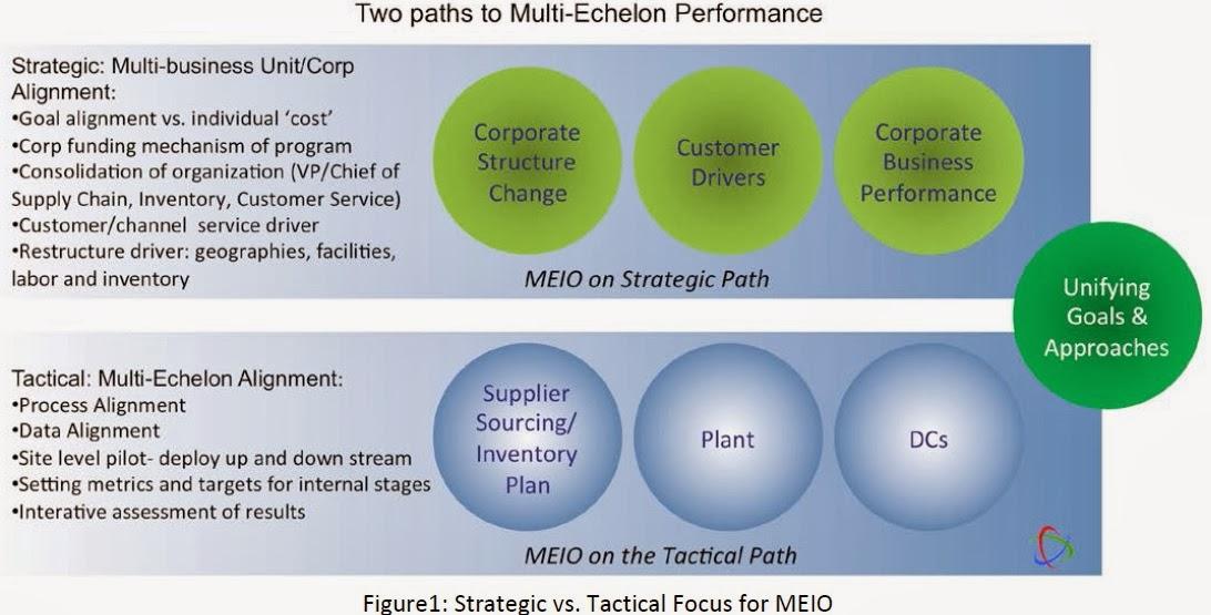 Supply Chain Management: Multi-Echelon Inventory Optimization