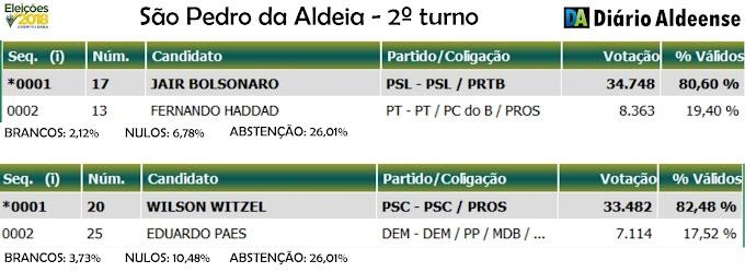 Wilson Witzel e Jair Bolsonaro venceram com ampla margem de votos em São Pedro da Aldeia e região. Confira os resultados do 2º turno.