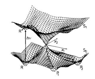 Condensed concepts: Conical intersections vs. Dirac cones
