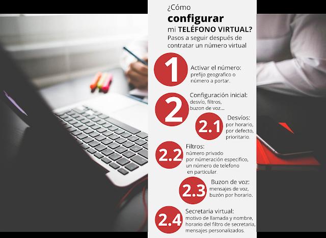numero virtual configuración