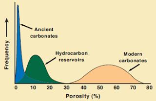 Diagenesis pada Batuan Karbonat dan Macam-Macam Proses Diagenesis Batuan Karbonat