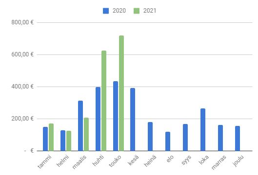 Toukokuu 2021 osingot